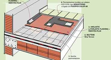 Impermeabilizzanti / guaine: Categoria Edilizia - Edilmarket Bigmat